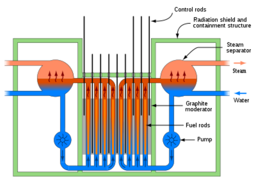 400pxrbmk_reactor_schematic_svg