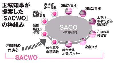 Sacwo