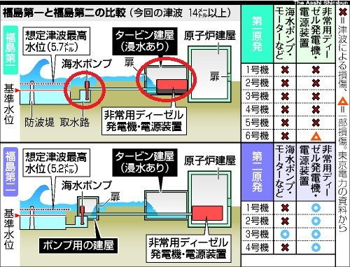12_29fukusimakouzouhikaku