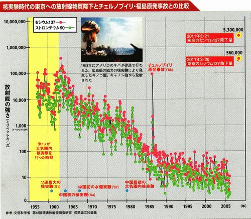 の核実験による放射性降下量 ...
